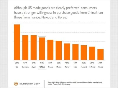 Young consumers in U.S. have a stronger willingness to purchase goods from China than those from France, Mexico and Korea. (PRNewsFoto/PR Newswire)