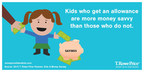Kids who get an allowance are more money savvy than those who do not