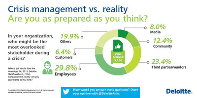 Nearly 30 percent (29.8 percent) of respondents to a recent Deloitte Advisory poll believe that employees may be the most overlooked stakeholder when their organization is dealing with a crisis. As crises become a more frequent occurrence, companies need to acknowledge that maximizing the potential resources of their employees can have a significant impact on their ability to anticipate, prepare for and respond to an incident.