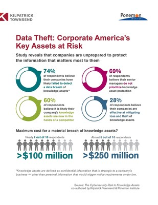 Data Theft: Corporate America's Key Assets at Risk