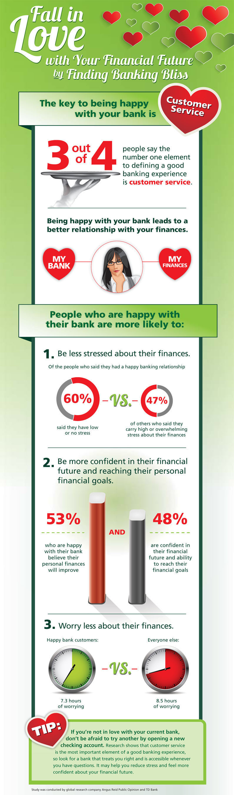"Consumers ""feeling the love"" from their bank found to have less financial stress and more confidence in financial future according to a survey conducted by Angus Reid Public Opinion and TD Bank.  (PRNewsFoto/TD Bank)"