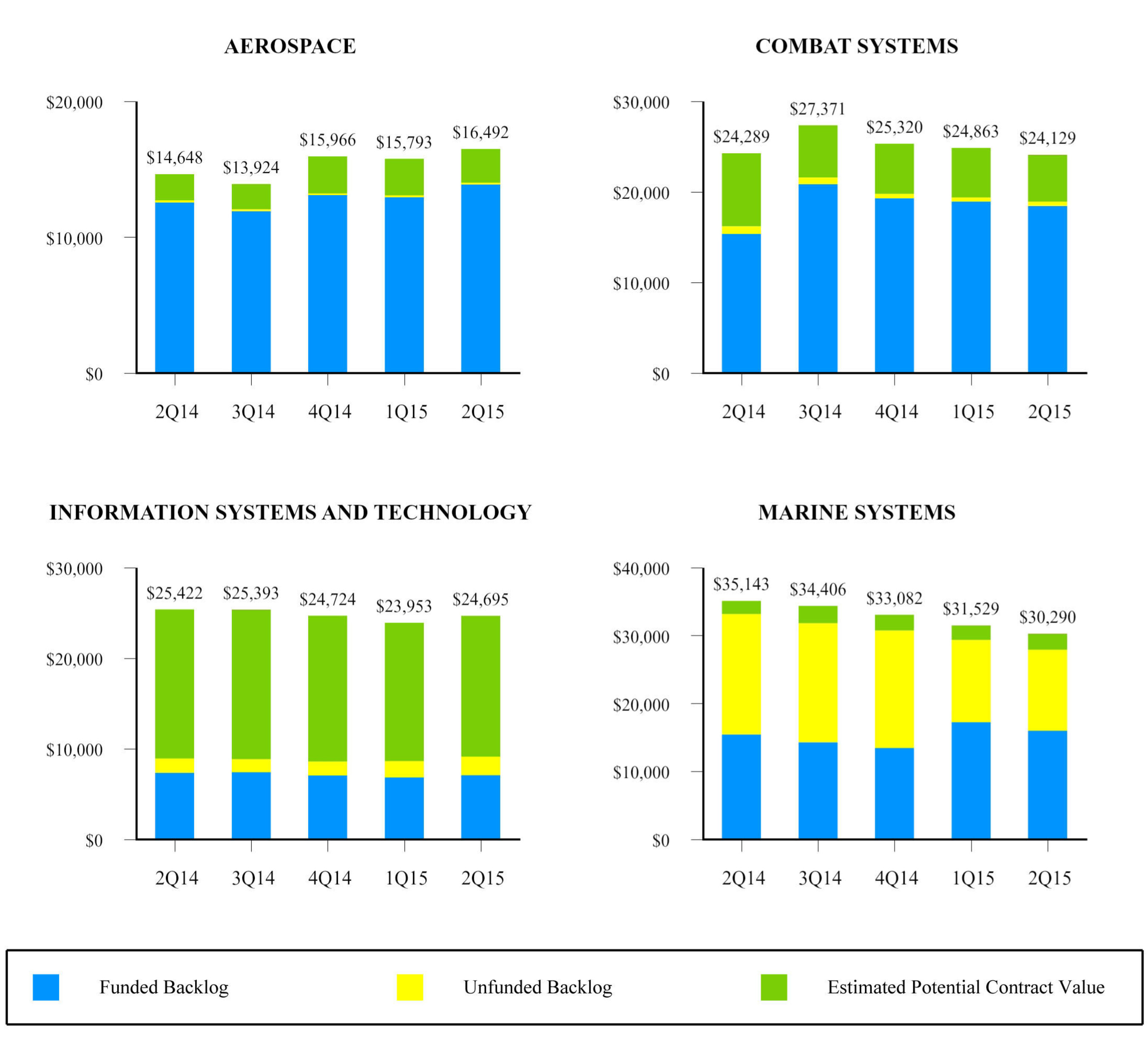 EXHIBIT H-2: BACKLOG AND ESTIMATED CONTRACT VALUE BY SEGMENT - (UNAUDITED) DOLLARS IN MILLIONS