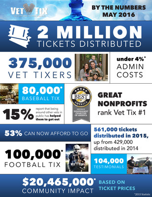 Vet Tix by the numbers