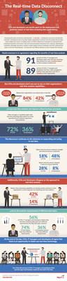 Fast Data Survey Infographic