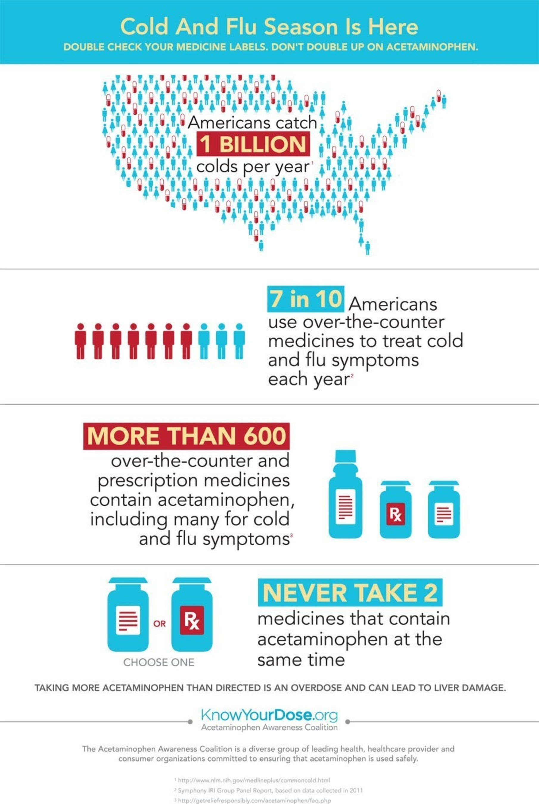 Double check; Don't double up on acetaminophen. (PRNewsFoto/Acetaminophen Awareness Coalition)