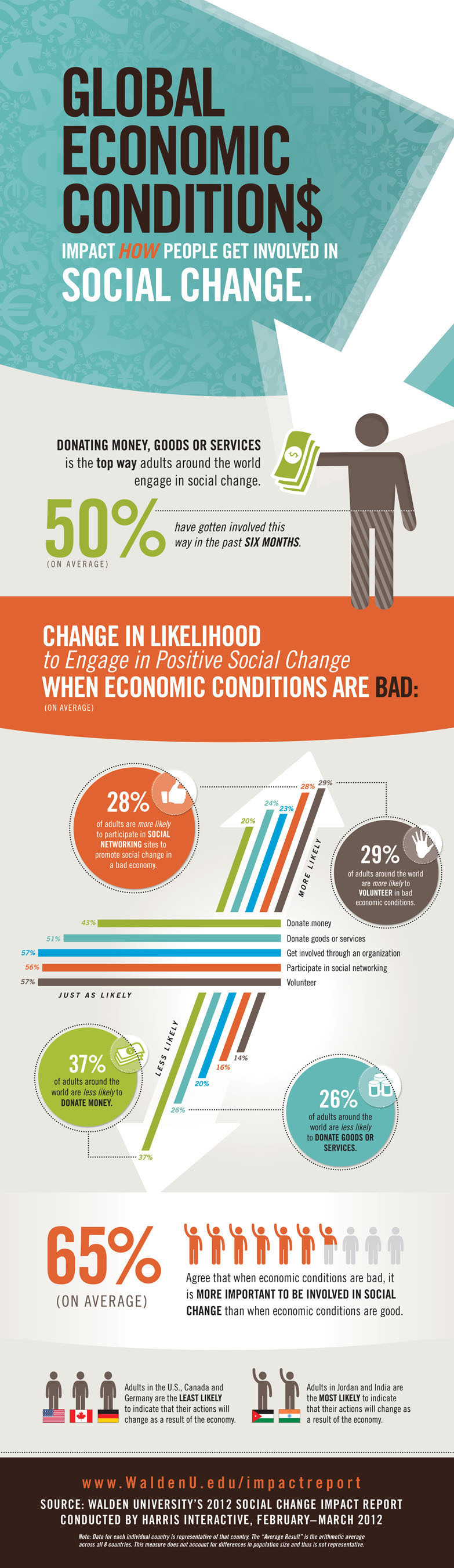 Global economic conditions impact how people get involved in social change.  (PRNewsFoto/Walden University)