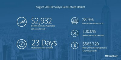 Brooklyn market summary