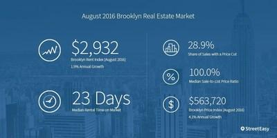 Brooklyn market summary