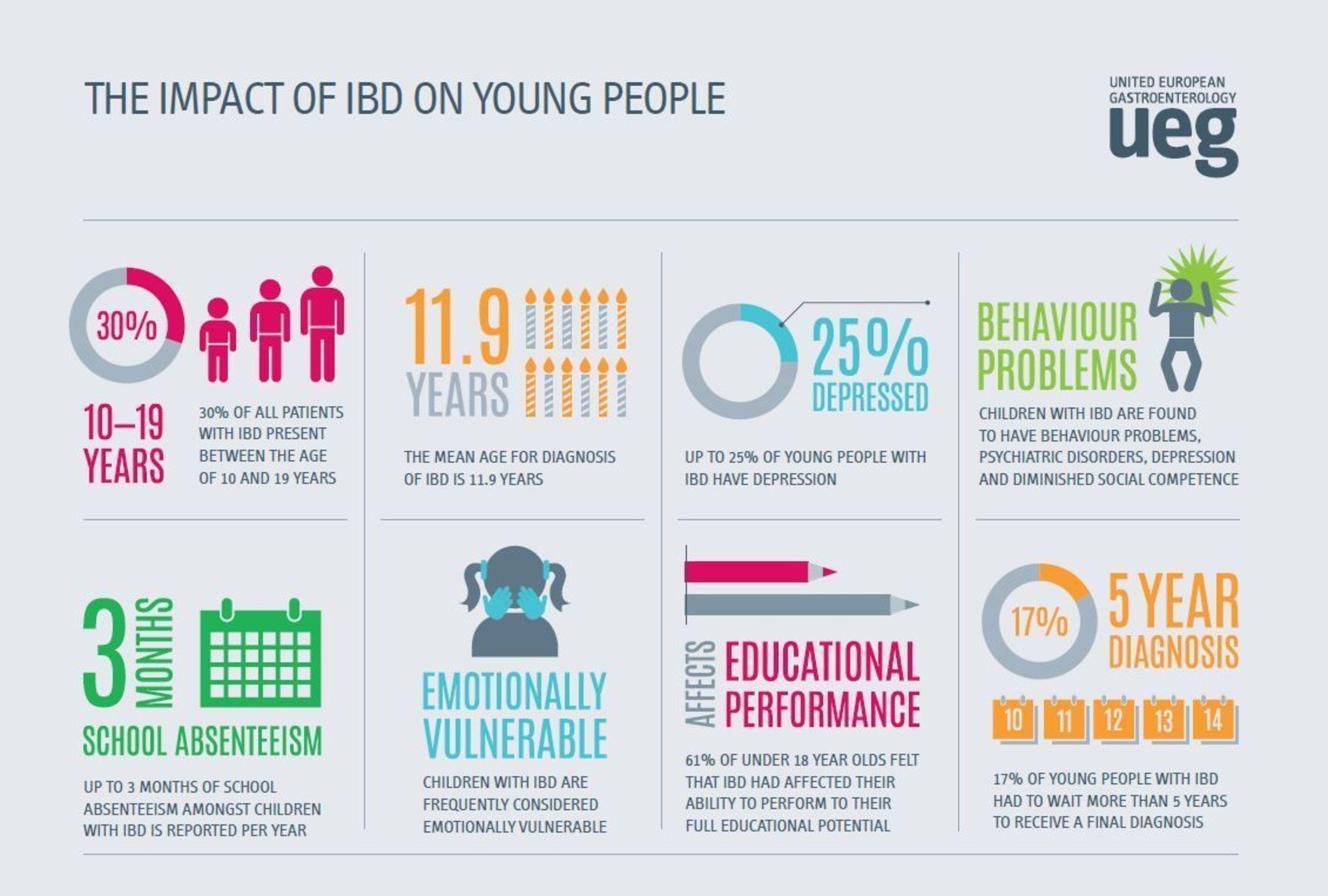 IBD infographic (PRNewsFoto/UEG)