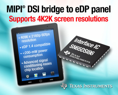 TI's SN65DSI86 interface IC supports the industry's highest screen resolution up to 4K2Kp60. It provides a MIPI DSI bridge between the graphics processor and embedded DisplayPort (eDP) panel. Compared to competitive devices, the SN65DSI86's 1.5-Gbps DSI data rate delivers more than 30-percent higher bandwidth. In addition, its dual MIPI DSI channels in a 20-percent smaller, 5-mm by 5-mm package saves PCB area, providing system designers greater design flexibility for space constrained mobile applications. (PRNewsFoto/Texas Instruments Incorporated) (PRNewsFoto/TEXAS INSTRUMENTS INCORPORATED)