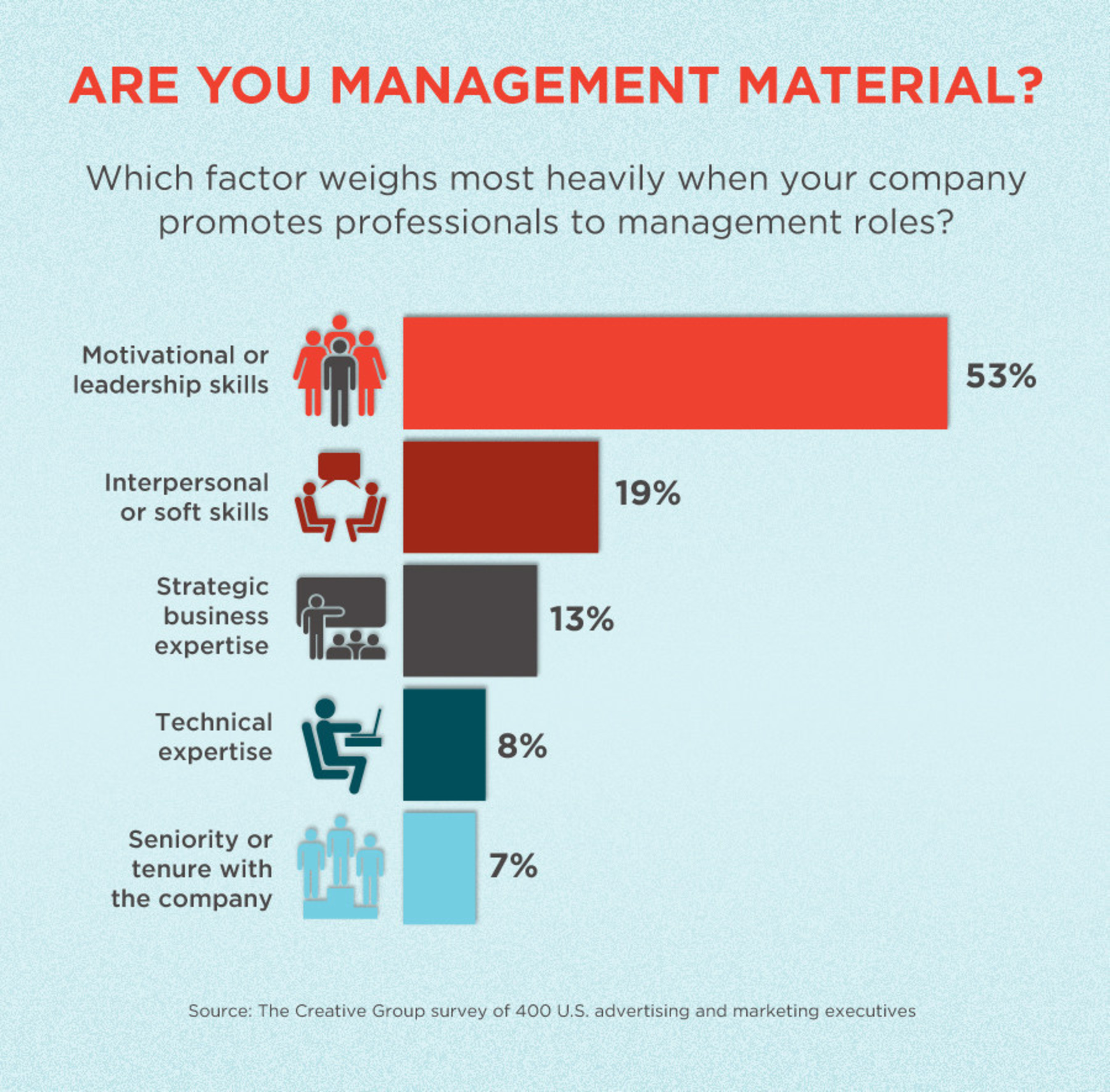 Survey shows motivational skills are essential for moving into a management role