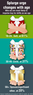Millennials are the most likely to make an impulse purchase for themselves, 30-49 year-olds are the most likely to do so for a child and 50+ year-olds are the most likely to impulse buy for their spouse or significant other.