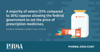 Majority of voters (51 percent compared to 36 percent) oppose allowing the federal government to set the price of prescription medicines.