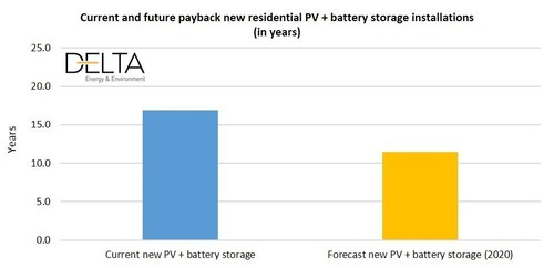 Current and Future Payback New Residential PV + Battery Storage Installations (in Years)