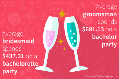 Latest GOBankingRates survey reveals that groomsmen are outspending bridesmaids on pre-wedding festivities by about $244.