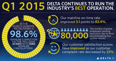Delta Air Lines Q1 Results