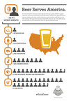New Analysis Reveals Each Brewery Job Supports 45 Additional Jobs in Other Industries