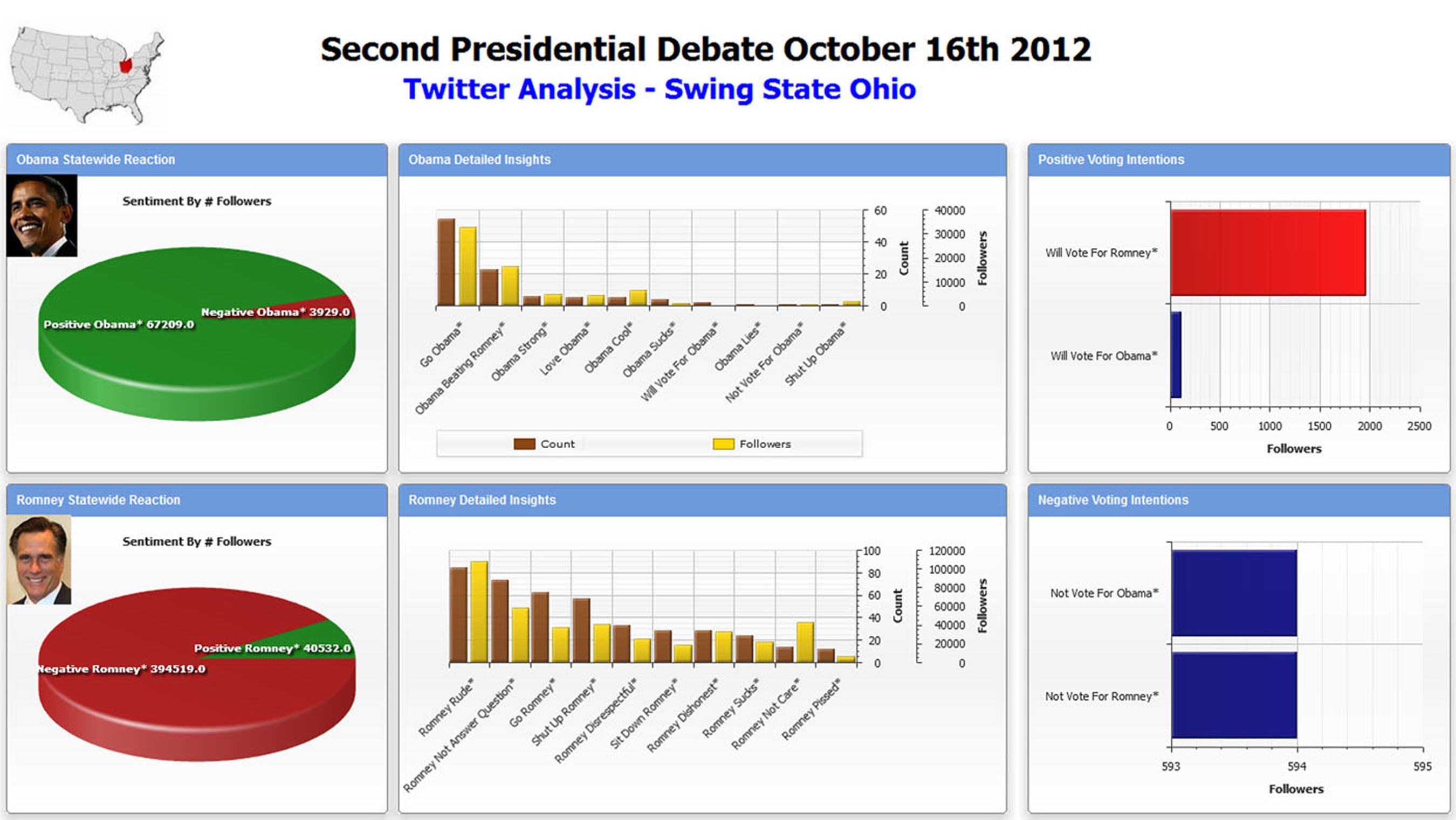 Attensity social analysis of Oct 16 Presidential debate - Swing state Ohio dashboard.  (PRNewsFoto/Attensity)