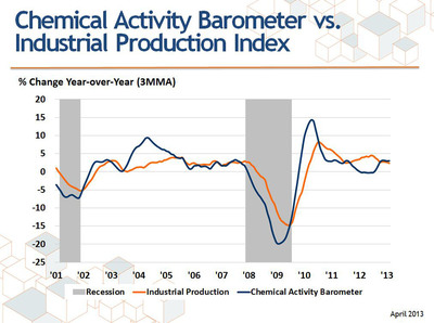Chemical Activity Barometer vs. Industrial Production: percent change Y/Y.  (PRNewsFoto/American Chemistry Council)