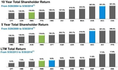Total Shareholder Returns