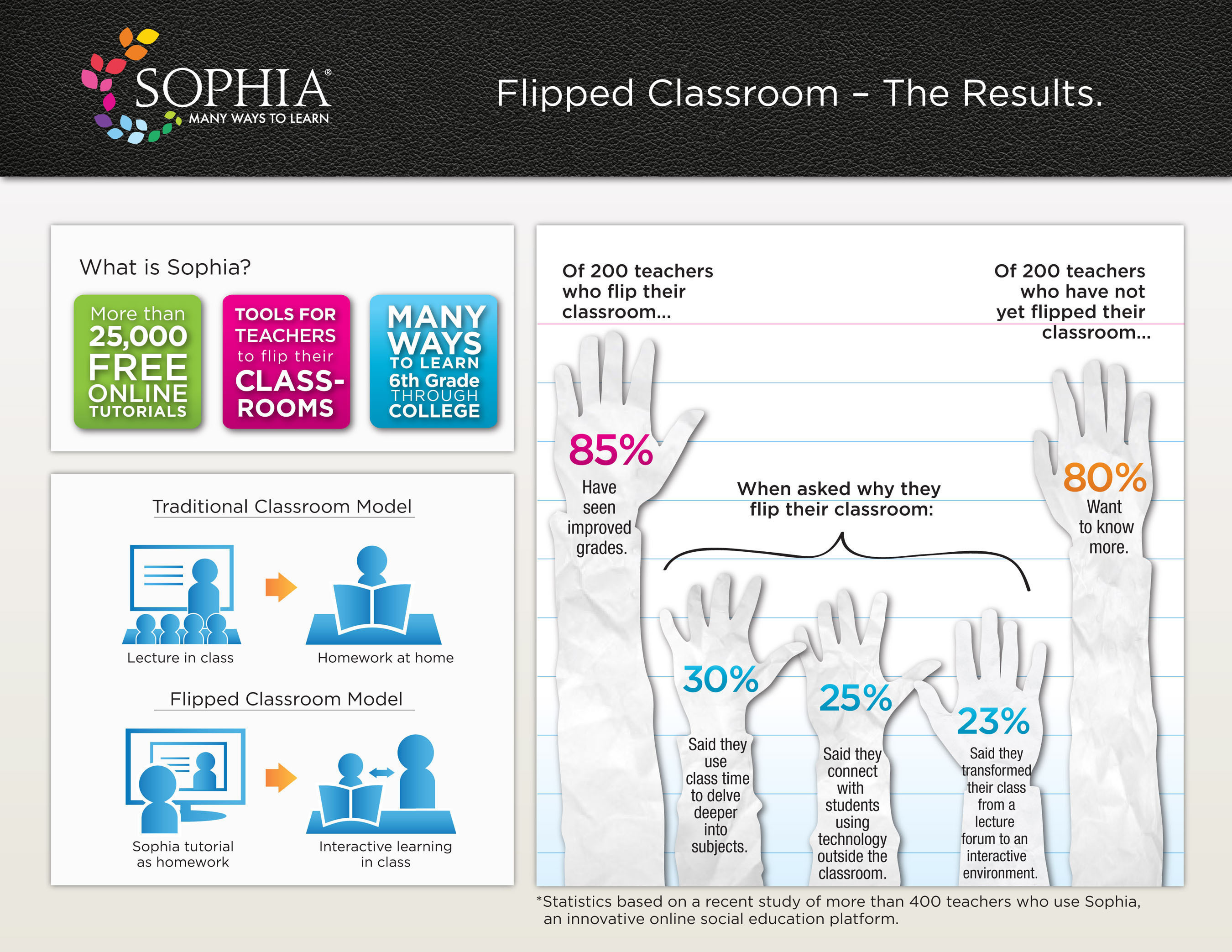 Survey from Sophia.org, an innovative online social education platform, finds the flipped classroom equals student success.  (PRNewsFoto/Sophia)