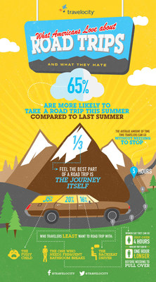 "A recent Travelocity(R) survey of 1000 Americans indicates that the summer of 2015 could be shaping up as the ""summer of the Great American Road Trip""."