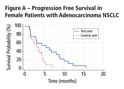 Figure A - Progression Free Survival in Female Patients with Adenocarcinoma NSCLC