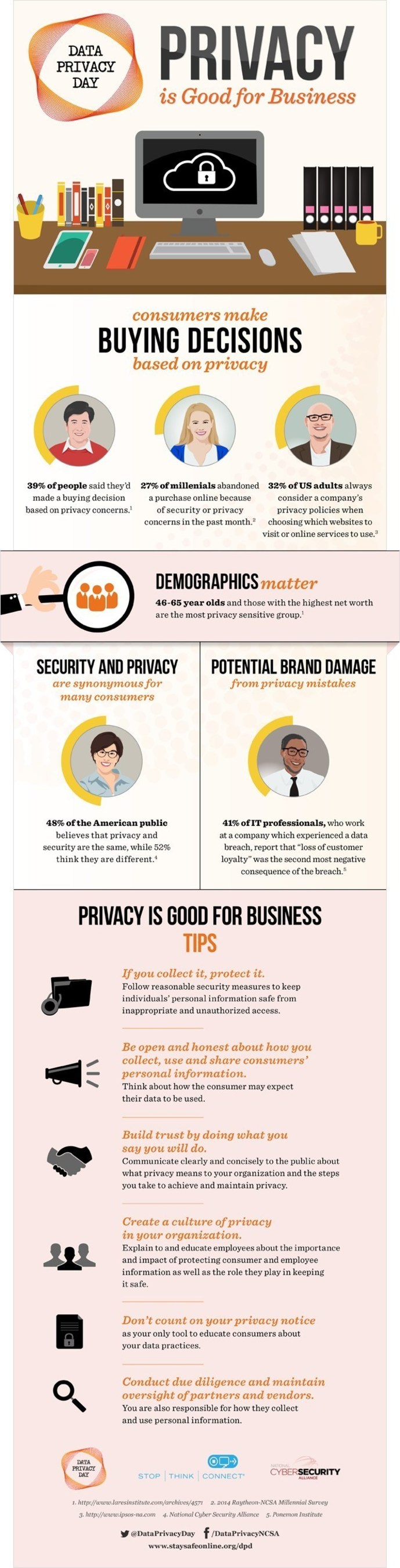 Privacy Is Good For Business Infographic