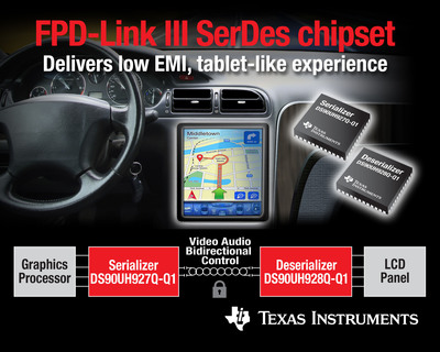 TI's DS90UH927Q-Q1 serializer and DS90UH928Q-Q1 deserializer deliver uncompressed high-definition (HD) digital video and audio to touchscreen LCD panels in a vehicle's central information display and rear passenger seats.  (PRNewsFoto/Texas Instruments)
