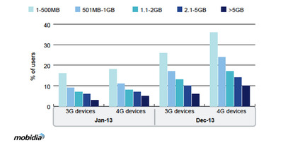Global Share of Android 3G and 4G Smartphone Users Using >100 percent of Monthly Data Limits, by Plan, Jan and Dec 2013.  Source: Mobidia.  (PRNewsFoto/Mobidia Technology, Inc.)