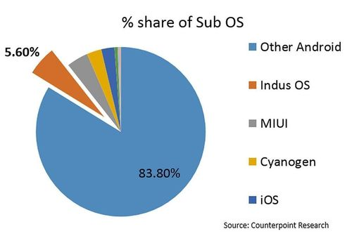 Indus OS - India's First Home-grown OS Takes #2 Spot