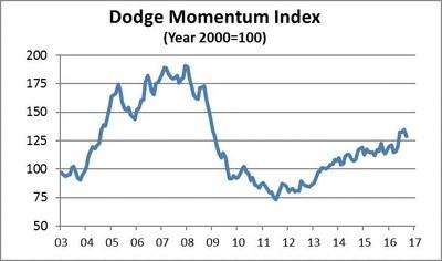 Dodge_Data_and_Analytics_Infographic