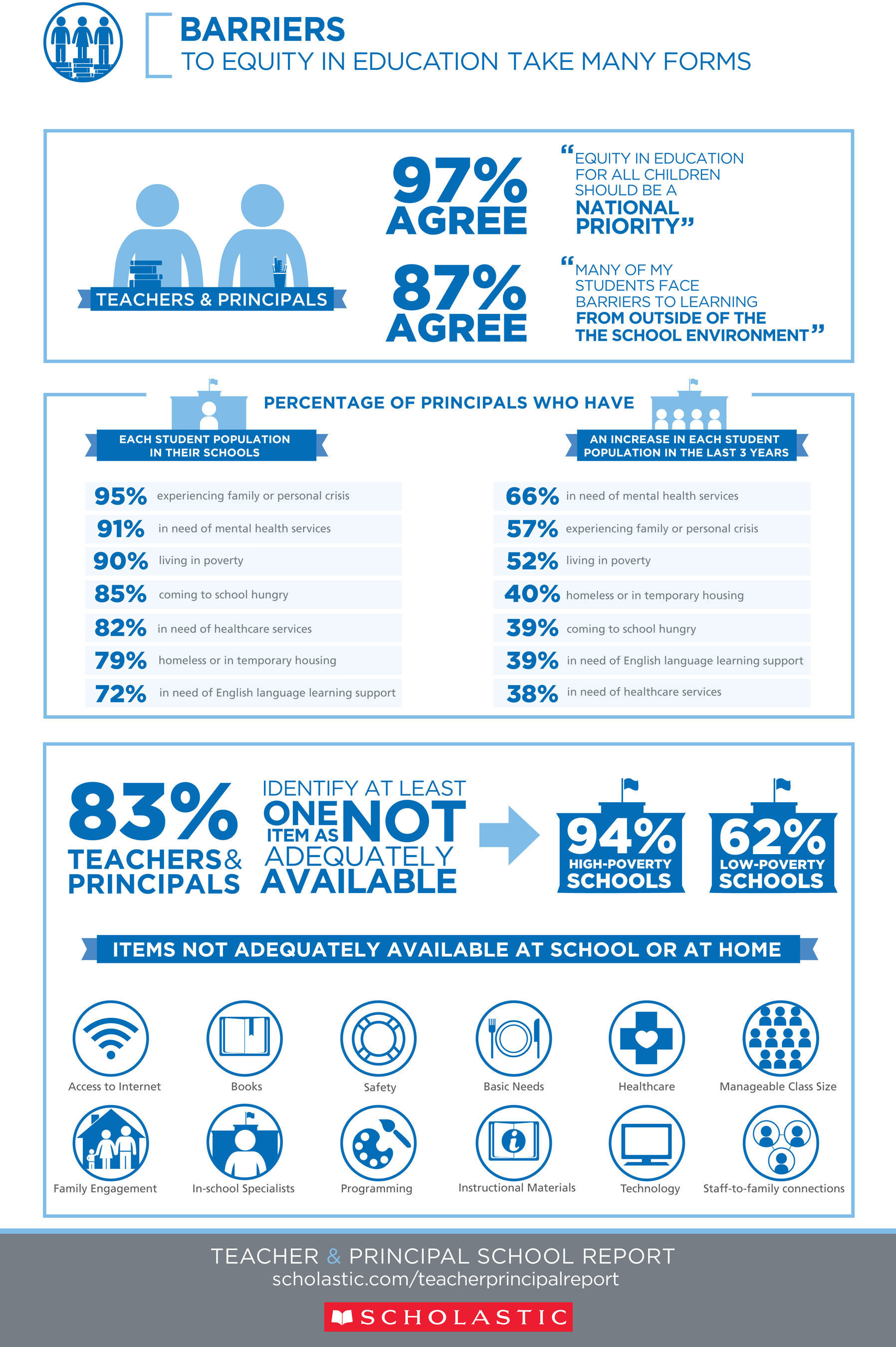Infographic: Barriers to Equity in Education Take Many Forms. To download the full Scholastic Teacher & Principal School Report: Equity in Education, visit www.scholastic.com/teacherprincipalreport.