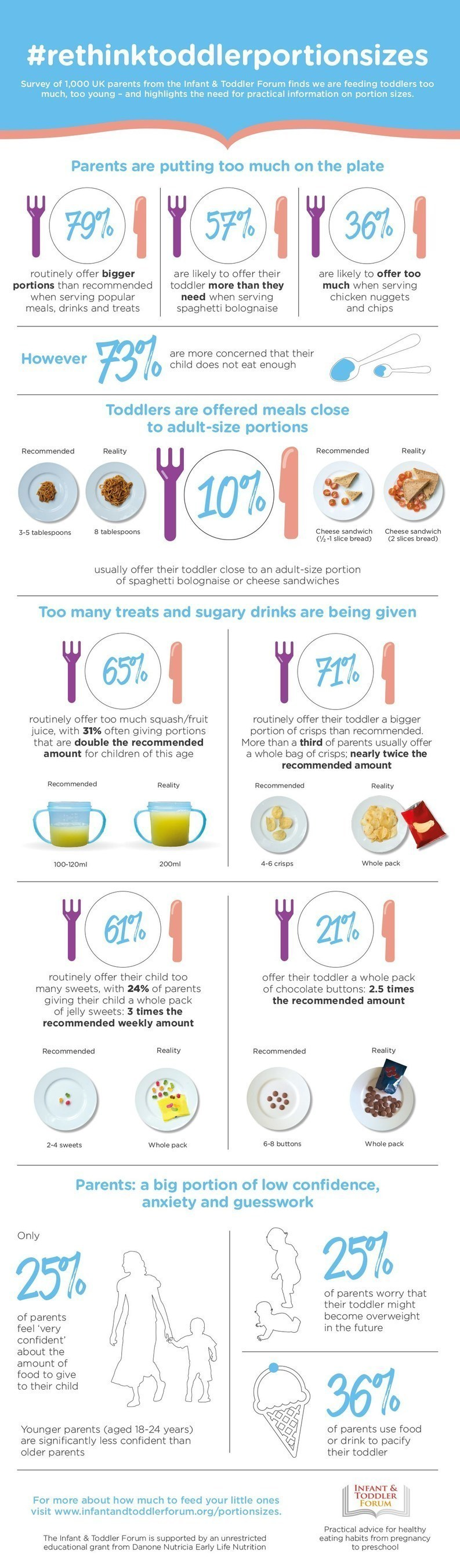 #rethinktoddlerportionsizes Survey of 1,000 UK parents finds we are feeding toddlers too much, too young - and highlights the need for practical information on portion sizes. (PRNewsFoto/THE INFANT & TODDLER FORUM)