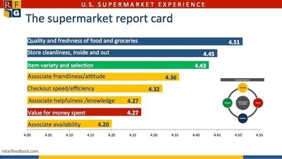 Retail Feedback Group: Supermarket Report Card on Core Experience Factors 2016