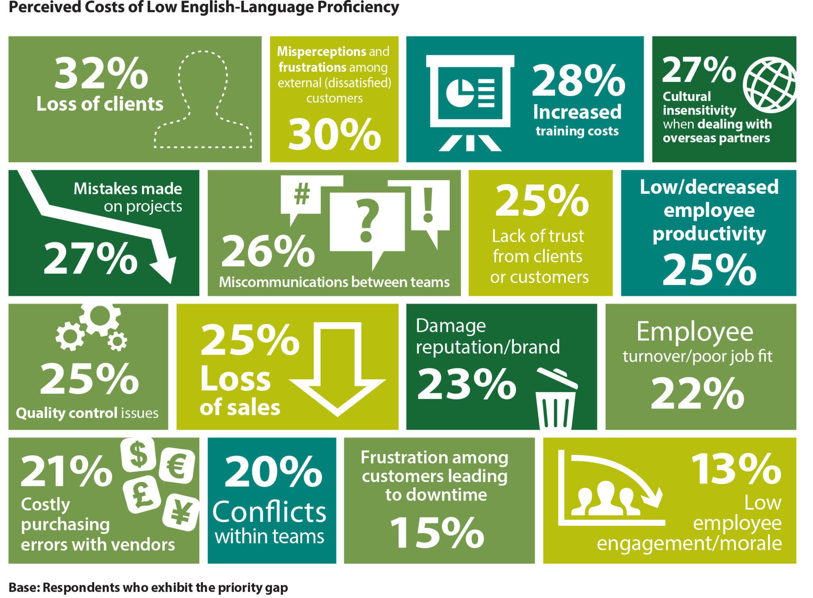 TOEIC® Programm nennt drei Lücken mit Auswirkung auf das globale Wachstumspotenzial