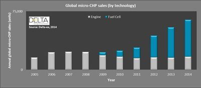 Global micro - CHP sales (by technology)