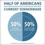 "Half of Americans are embarrassed to host new friends with their current dinnerware. The Corelle(R) brand realizes people are embarrassed by their current dinnerware and Corelle dinnerware provides the perfect solution to ""plate shame."" (PRNewsFoto/World Kitchen, LLC)"