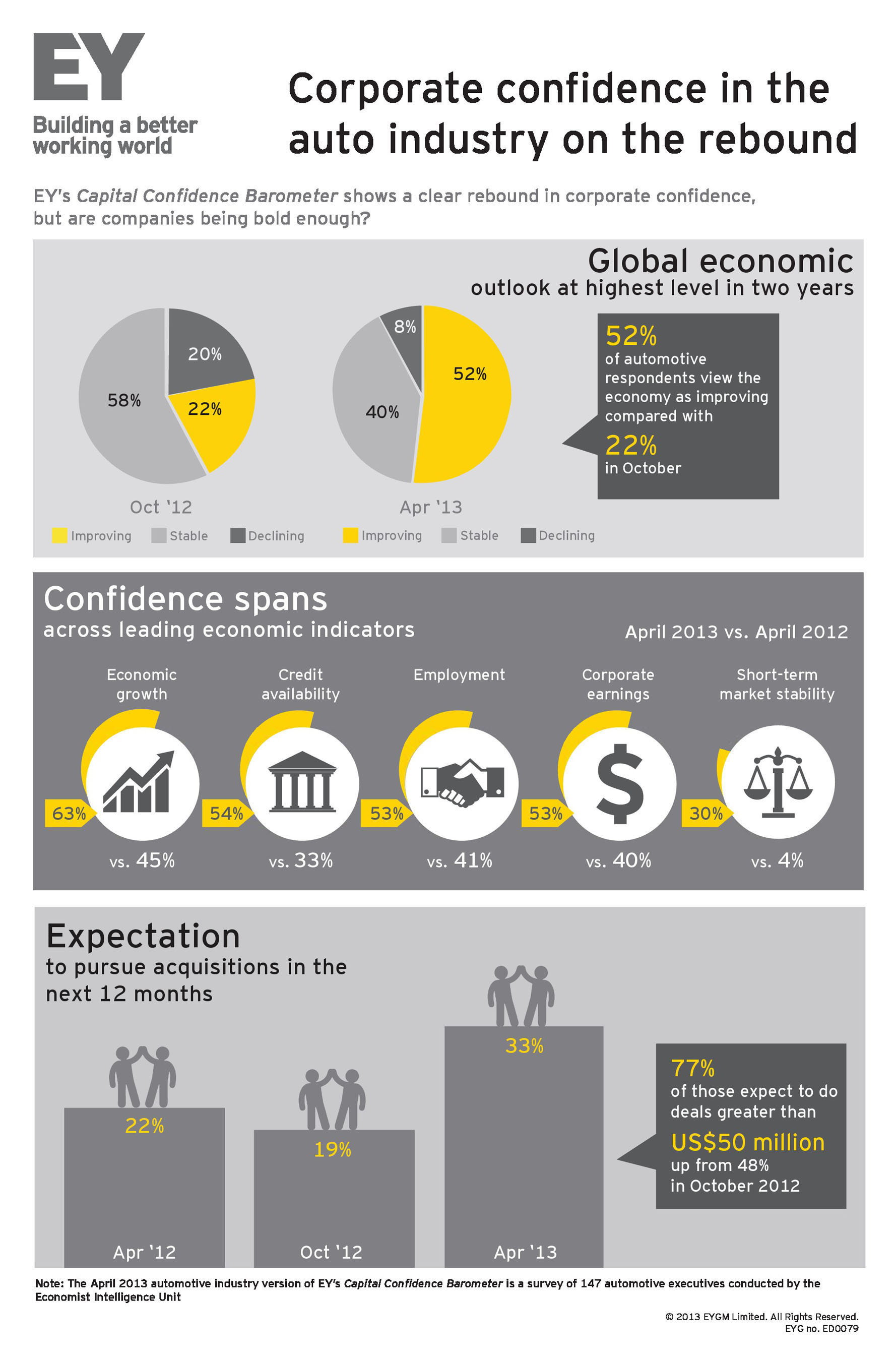 Corporate confidence in the auto industry on the rebound - Infographic.  (PRNewsFoto/Ernst & Young)