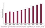 Graph: Offshore operations & maintenance expenditure 2007-2016.  (PRNewsFoto/Global Information, Inc.)