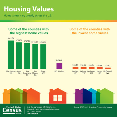 Statistics from the U.S. Census Bureau's American Community Survey show how median home values vary among counties around the nation. These findings come from the Census Bureau's brief, Home Value and Homeownership Rates: Recession and Post-Recession Comparisons From 2007-2009 to 2010-2012. Additionally, the brief found that median home values in many small counties across the nation held steady after the most recent recession, while values in large counties declined. More information:http://www.census.gov/newsroom/releases/archives/american_community_survey_acs/cb13-190.html.  (PRNewsFoto/U.S. Census Bureau)