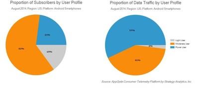 AppOptix Consumer Telemetry Platform by Strategy Analytics, Inc. (PRNewsFoto/Strategy Analytics, Inc.)