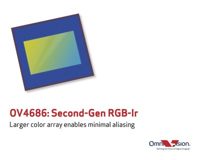 OmniVision's OV4686 delivers improved color accuracy, minimal color aliasing, and infrared functionality.