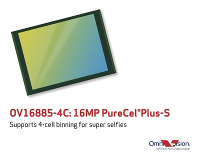 OmniVision's 16-megapixel OV16885-4C PureCel(R)Plus-S image sensor supports 4-cell in-pixel binning to greatly improve sensitivity.
