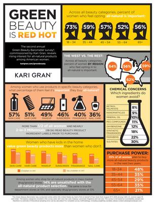 Kari Gran 2016 Green Beauty Barometer (PRNewsFoto/Kari Gran)