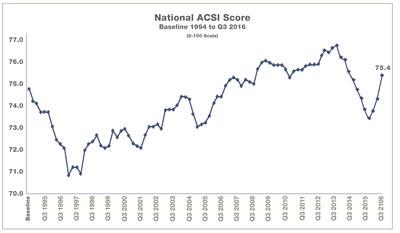 National ACSI Score