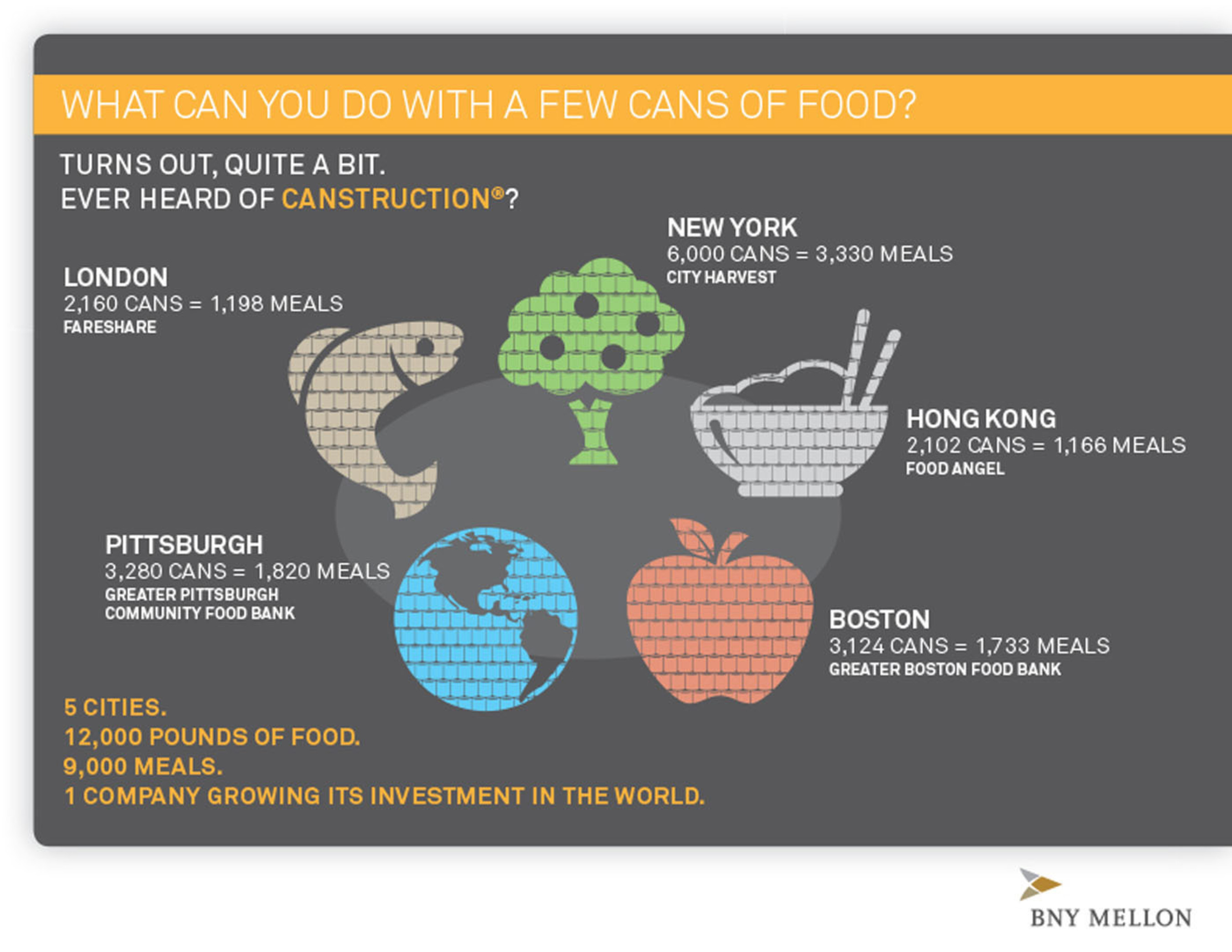 BNY Mellon will be partnering with Canstruction(R) to build giant structures out of canned food in five of its ...