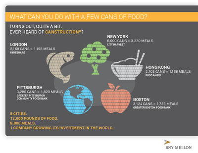 BNY Mellon will be partnering with Canstruction® to build giant structures out of canned food in five of its largest cities – an apple (Boston), rice bowl (Hong Kong), fish (London), apple tree (New York) and globe (Pittsburgh). The structures together will be built from approximately 17,000 cans of food that will be donated to local food banks. BNY Mellon expects the structures to contribute more than 12,000 pounds of food and help its community partners provide more than 9,000 meals.