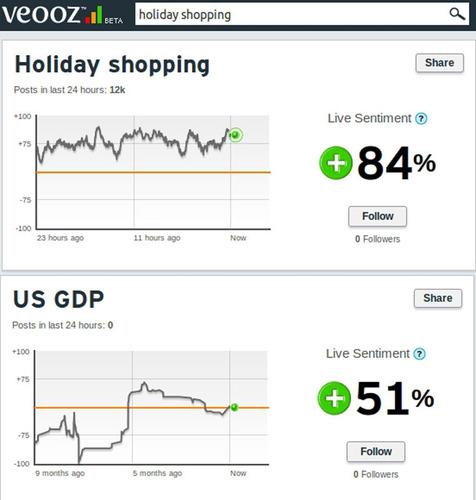 Veooz sentiment on holiday shopping.  (PRNewsFoto/SETU Software Systems P. Ltd.)