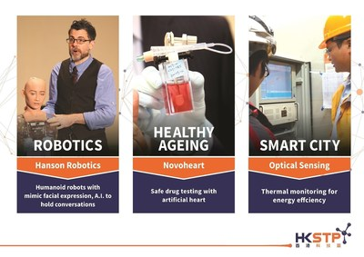 The three innovations highlighted in this picture show a glimpse of some of the early stage achievements from the innovations nurtured in Hong Kong Science Park, spanning the three over-arching cross-disciplinary R&D themes that HKSTP is actively facilitating -- Healthy Ageing, Robotics and Smart City.
